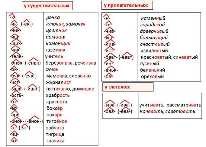 Суффиксы частей речи
