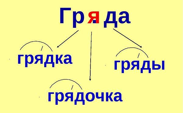 """Проверочное слово к слову """"гряда"""""""