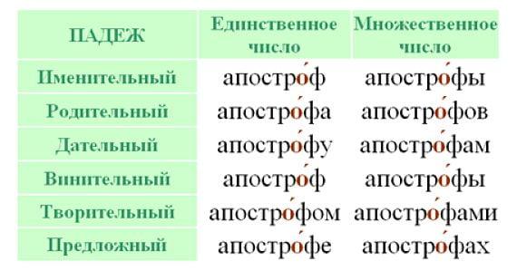 """Склонение слова """"апостроф"""" по падежам"""