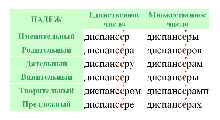 """Ударение в падежных формах существительного """"диспансер"""""""