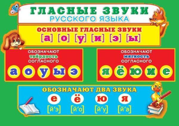 Гласные звуки русского языка