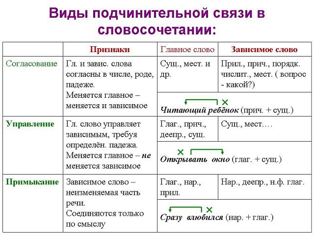 Виды подчинительной связи в словосочетании