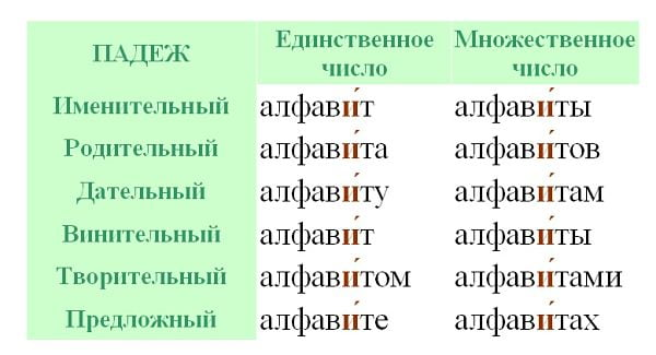 """Ударение в слове """"алфавит"""""""