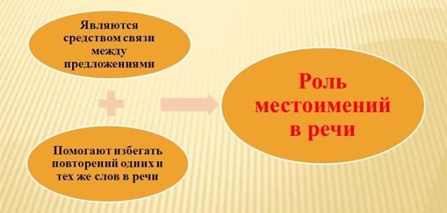 Роль местоимений в речи