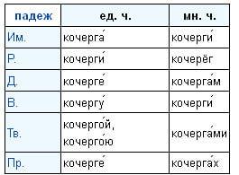 """Слово """"кочерга"""" во множественном числе"""