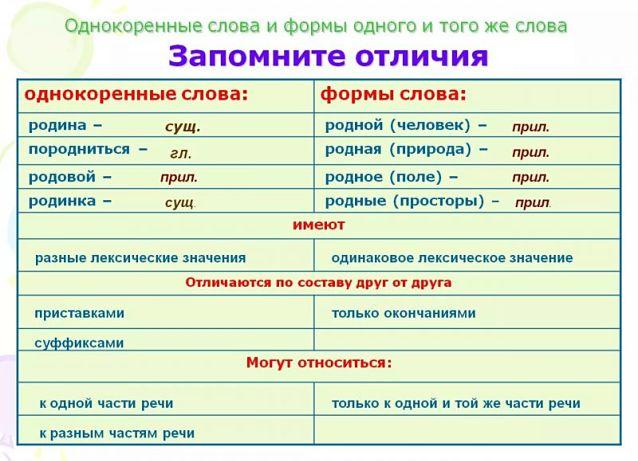 Как отличить однокоренные слова от формы одного и того же слова