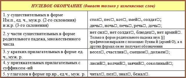 Примеры слов с нулевым окончанием