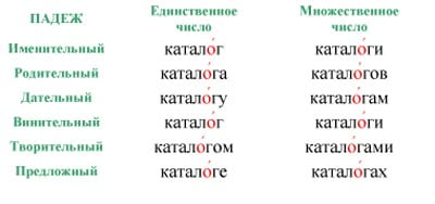 "Ударение в слове ""каталог"""