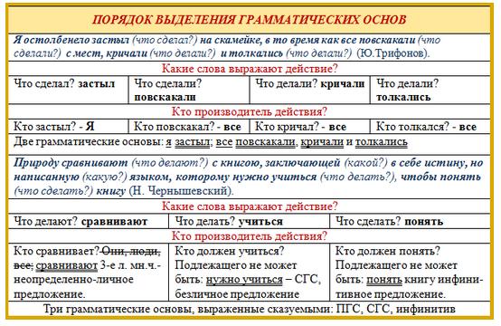 Порядок выделения грамматических основ (схема)