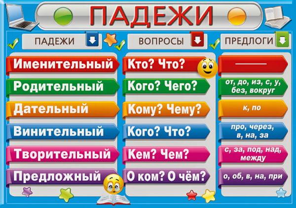 виды придаточных русский язык