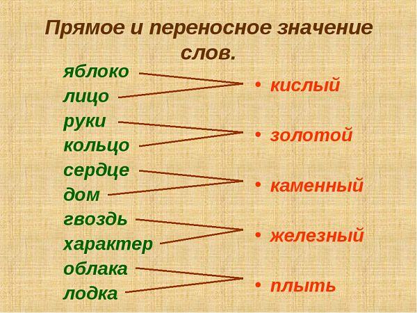 Примеры прямых и переносных слов