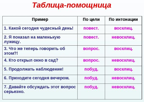 Таблица-помощница