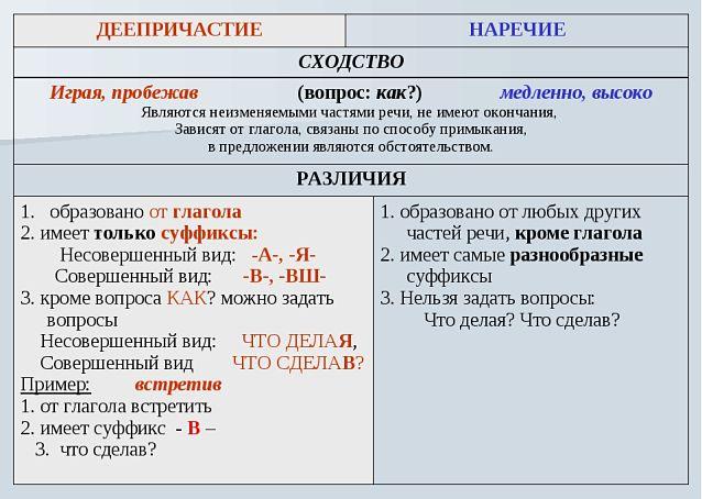 Деепричастие и наречие сходство различие