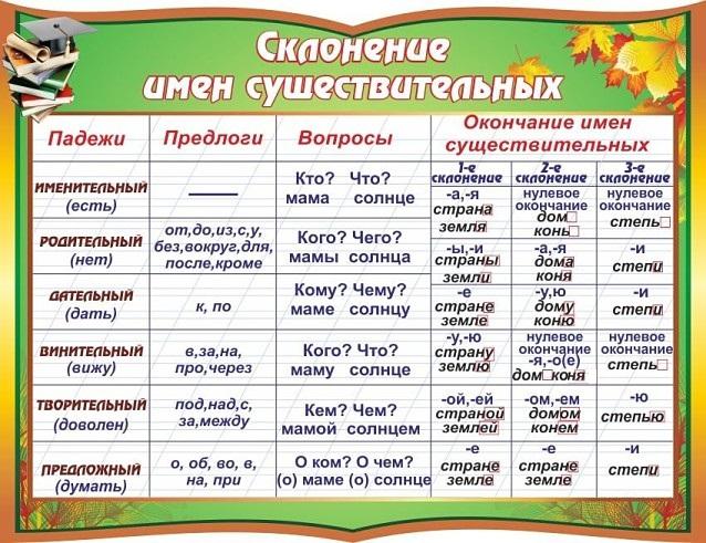 Падежи в русском языке таблица с вопросами и с окончаниями