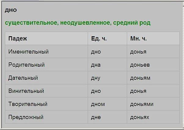 """Склонение слова """"дно"""" по падежам в ед. и мн. числе"""
