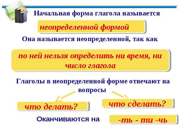 Что такое начальная форма глагола