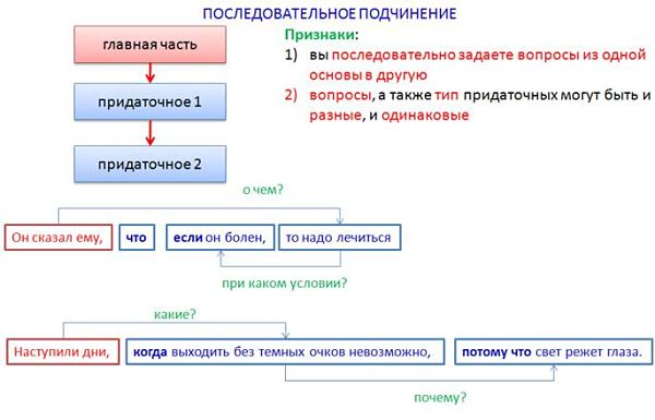 Примеры предложений с последовательным подчинением