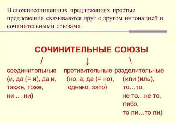 Сочинительные союзы в сложносочиненном предложении