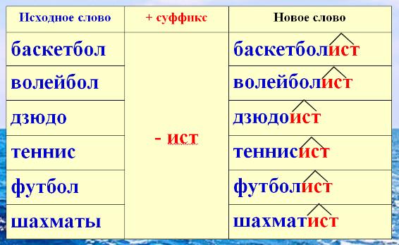 Примеры слов с суффиксом -ист-