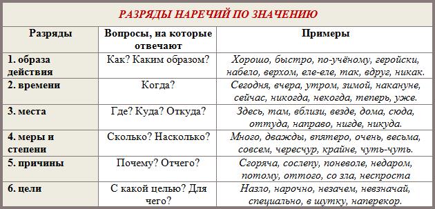 Разряды наречий по значению таблица