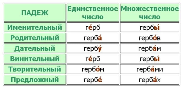 """Ударение в слове """"гербов"""""""