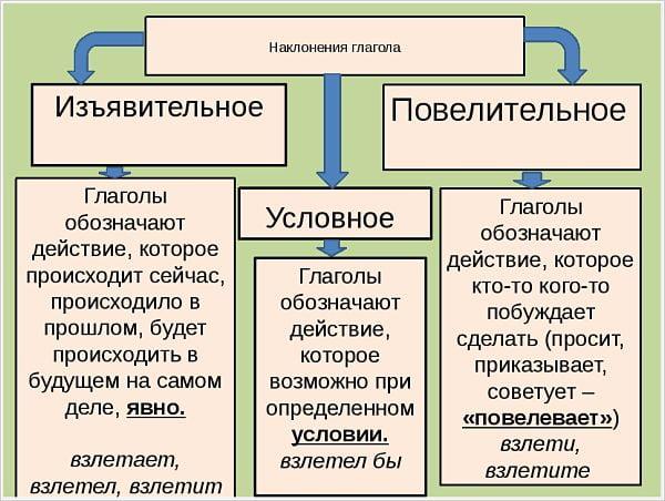Наклонения глагола