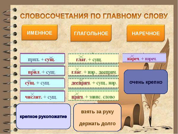 Типы словосочетаний