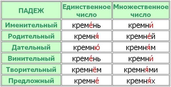"""Ударение в слове """"кремень"""""""