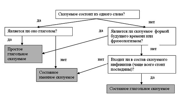 Алгоритм определения типа сказуемого