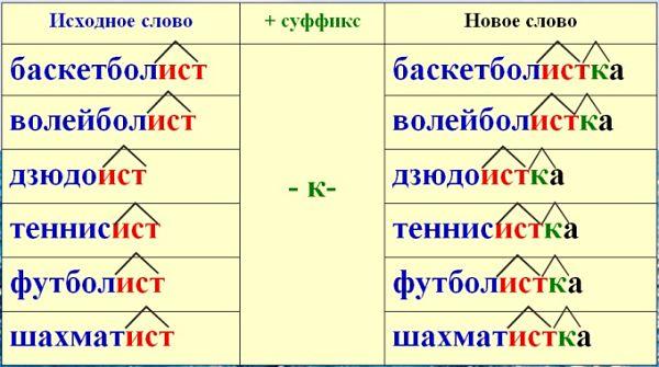 Примеры слов с двумя суффиксами