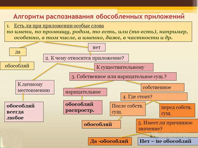 Алгоритм распознавания обособленных приложений