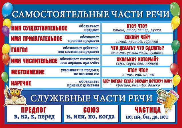 Схема таблица русский язык части речи фото 884
