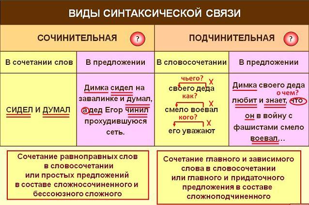 Виды синтаксической связи, подчинительная связь, сочинительная связь