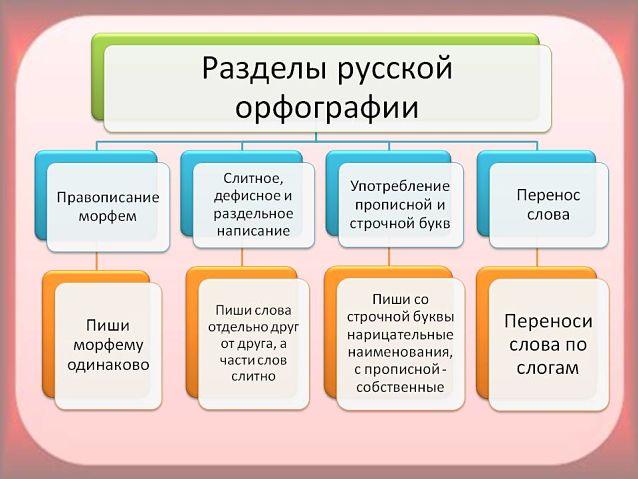 Что изучает орфография