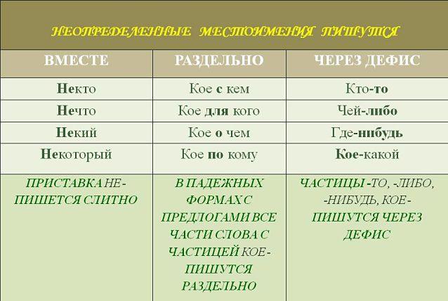 Слитное раздельное через дефис написание неопределенных местоимений