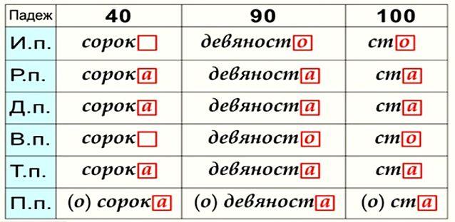Склонение числительных 40 90 100