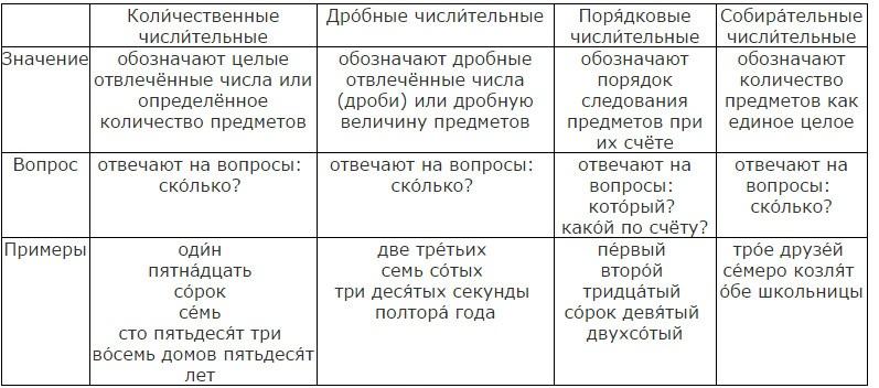 Имя числительное таблица