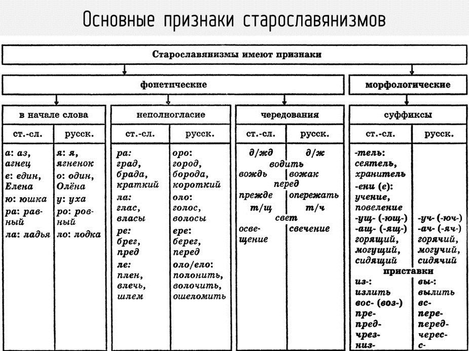<table id=&quot;tablepress-191&quot; class=&quot;tablepress tablepress-id-191&quot;><thead><tr class=&quot;row-1 odd&quot;><th class=&quot;column-1&quot;>Признак</th><th class=&quot;column-2&quot;>Примеры</th></tr></thead><tbody><tr class=&quot;row-2 even&quot;><td class=&quot;column-1&quot;>Сочетания <em>-ра-, -ла-, -ре-, -ле-</em> (неполногласие)<br> внутри одной части слова на месте русских <br> <em>-оро-, -оло-, -ере-</em> (полногласие).</td><td class=&quot;column-2&quot;><em>брег – берег,<br> хладный – холодный,<br> млечный – молочный,<br> смрад – смородина,<br> сладкий – солод,<br> шлем – шелом</em></td></tr><tr class=&quot;row-3 odd&quot;><td class=&quot;column-1&quot;>Сочетания <em>ра-, ла-</em> в начале слова на месте<br> русских <em>ро-, ло-</em>.</td><td class=&quot;column-2&quot;><em>растение – рост,<br> работа – робити,<br> ладья – лодка</em></td></tr><tr class=&quot;row-4 even&quot;><td class=&quot;column-1&quot;>Сочетание <em>жд</em> на месте русского <em>ж</em>.</td><td class=&quot;column-2&quot;><em>надежда – надёжа,<br> чуждый – чужой</em></td></tr><tr class=&quot;row-5 odd&quot;><td class=&quot;column-1&quot;>Согласный звук <em>щ</em> на месте русского <em>ч</em>.</td><td class=&quot;column-2&quot;><em>полнощный – полночный,<br> горящий – горячий,<br> освещение – свеча</em></td></tr><tr class=&quot;row-6 even&quot;><td class=&quot;column-1&quot;>Начальные <em>а, е</em> вместо русских <em>я, о</em>.</td><td class=&quot;column-2&quot;><em>агнец – ягненок,<br> аз – я,<br> езеро – озеро,<br> един – один</em></td></tr><tr class=&quot;row-7 odd&quot;><td class=&quot;column-1&quot;>Гласный звук <em>э</em> (буква <em>е</em>) под ударением<br> на месте русского <em>о (ё)</em>.</td><td class=&quot;column-2&quot;><em>небо – нёбо,<br> одежда – одёжа,<br> крест – крёстный</em></td></tr><tr class=&quot;row-8 even&quot;><td class=&quot;column-1&quot;>Начальное <em>ю</em> вместо русского <em>у</em>.</td><td class=&quot;column-2&quot;><em>юродивый – уродливый,<br>