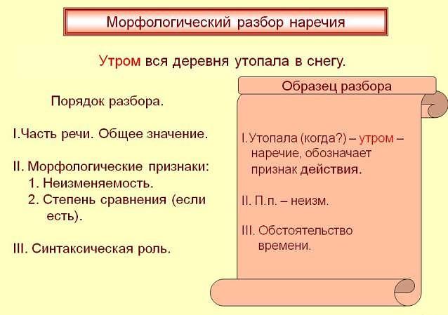 Схема морфологического разбора наречия