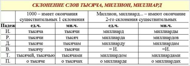 Склонение числительных тысяча миллион миллиард