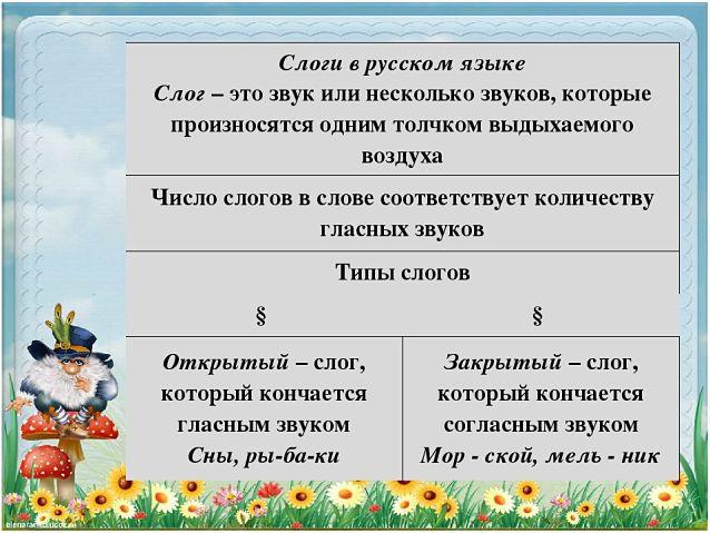 Слоги в русском языке