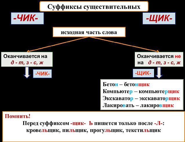 Суффиксы существительных чик щик