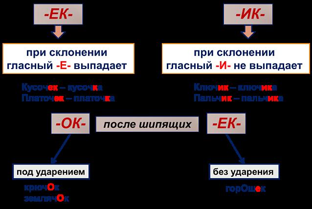 Суффиксы существительных ек ик