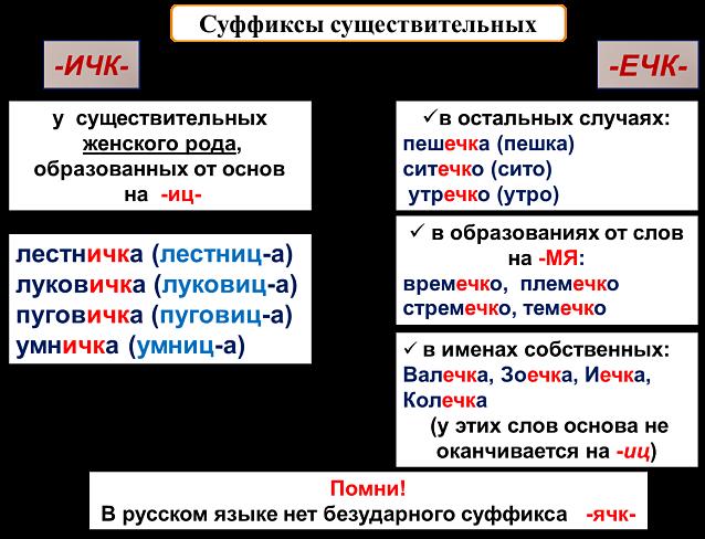 Суффиксы существительных ичк ечк