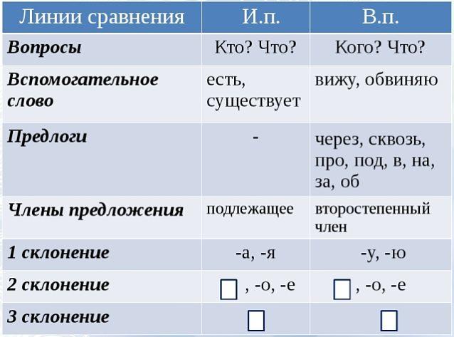 Отличия именительного и винительного падежей