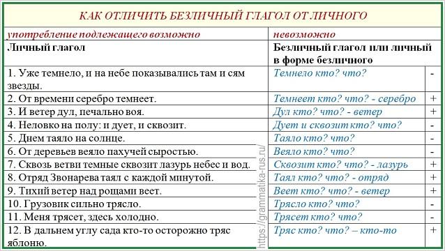 Безличные глаголы