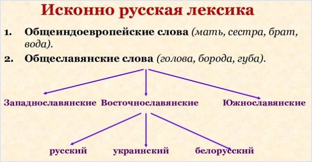 Исконно русские слова