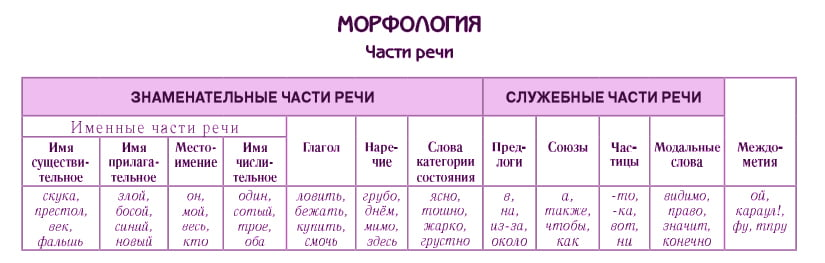 Морфология. Части речи