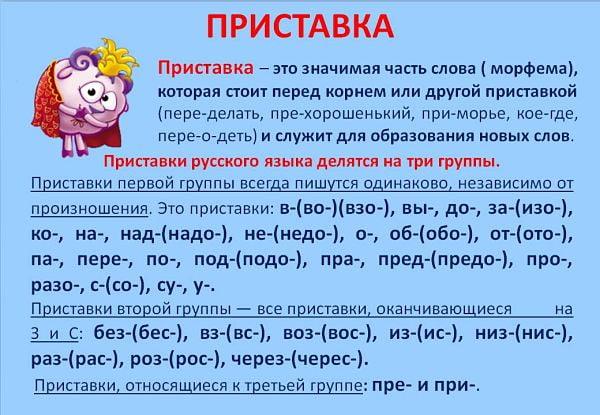 Приставка - это в русском языке