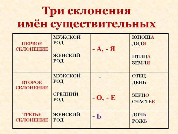 Три склонения имен существительных (таблица)